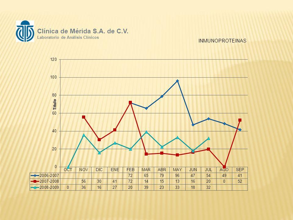 INMUNOPROTEINAS Clínica de Mérida S.A. de C.V. Laboratorio de Análisis Clínicos