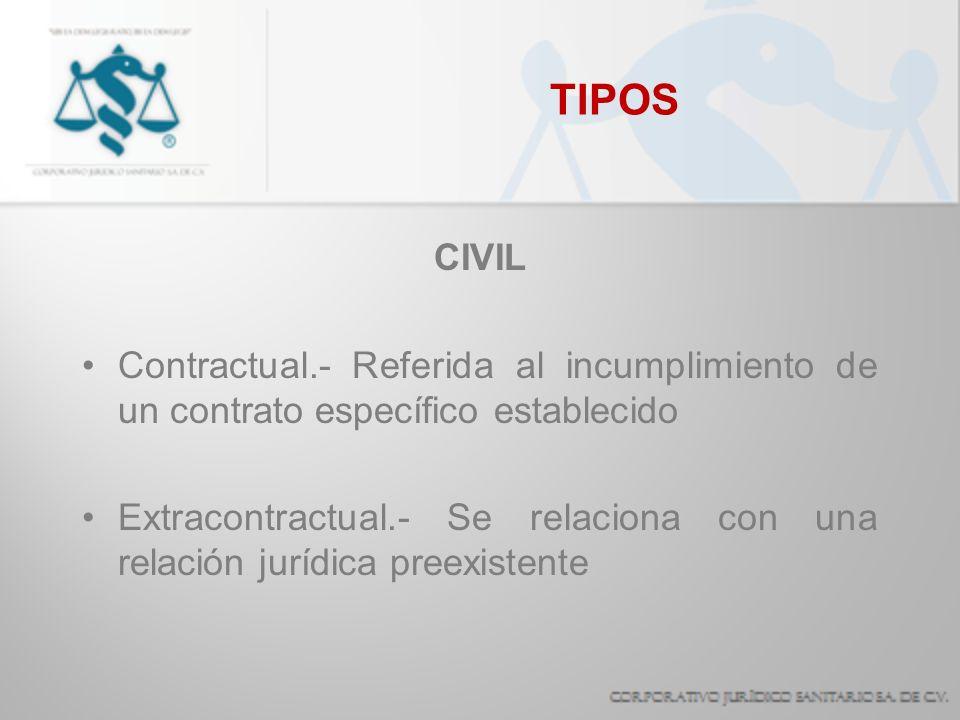 TIPOS CIVIL Contractual.- Referida al incumplimiento de un contrato específico establecido Extracontractual.- Se relaciona con una relación jurídica p