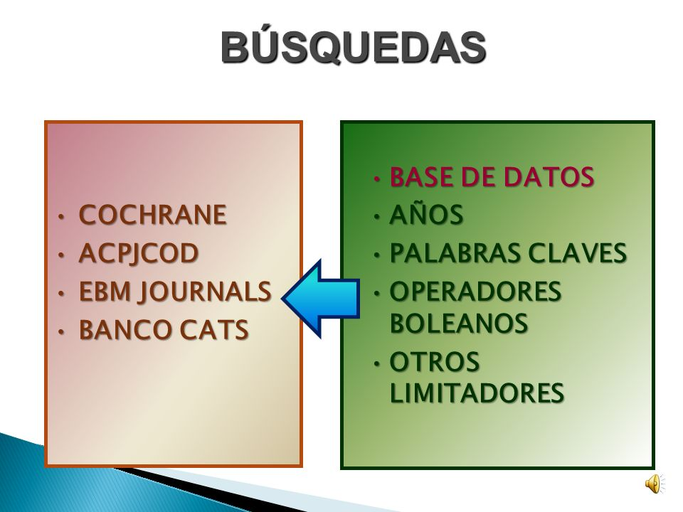 BASE DE DATOSBASE DE DATOS AÑOSAÑOS PALABRAS CLAVESPALABRAS CLAVES OPERADORES BOLEANOSOPERADORES BOLEANOS OTROS LIMITADORESOTROS LIMITADORES BÚSQUEDAS