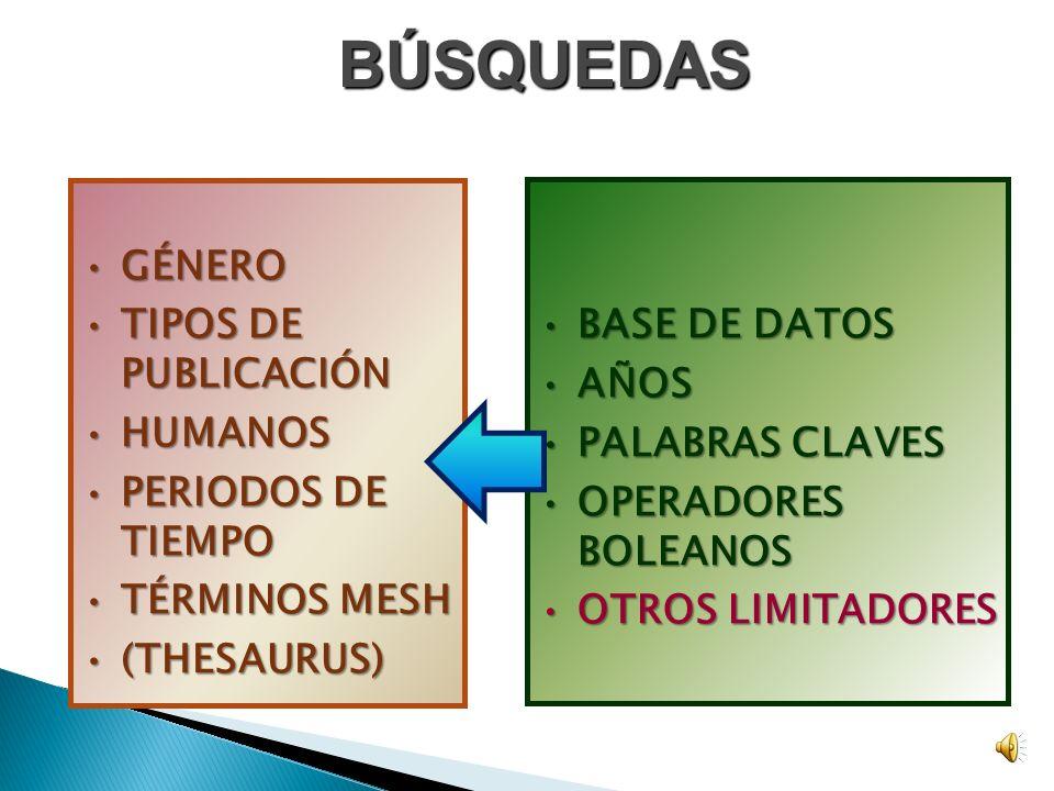 BÚSQUEDAS OPERADORES BOOLEANOSOPERADORES BOOLEANOS ANDAND OROR NOTNOT (GEORGE BOOLE)(GEORGE BOOLE) BASE DE DATOSBASE DE DATOS AÑOSAÑOS PALABRAS CLAVES