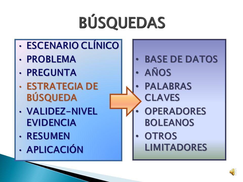 BÚSQUEDAS BASE DE DATOS BASE DE DATOS AÑOS AÑOS PALABRAS CLAVES PALABRAS CLAVES OPERADORES BOLEANOS OPERADORES BOLEANOS OTROS LIMITADORES OTROS LIMITADORES ESCENARIO CLÍNICOESCENARIO CLÍNICO PROBLEMAPROBLEMA PREGUNTAPREGUNTA ESTRATEGIA DE BÚSQUEDAESTRATEGIA DE BÚSQUEDA VALIDEZ-NIVEL EVIDENCIAVALIDEZ-NIVEL EVIDENCIA RESUMENRESUMEN APLICACIÓNAPLICACIÓN