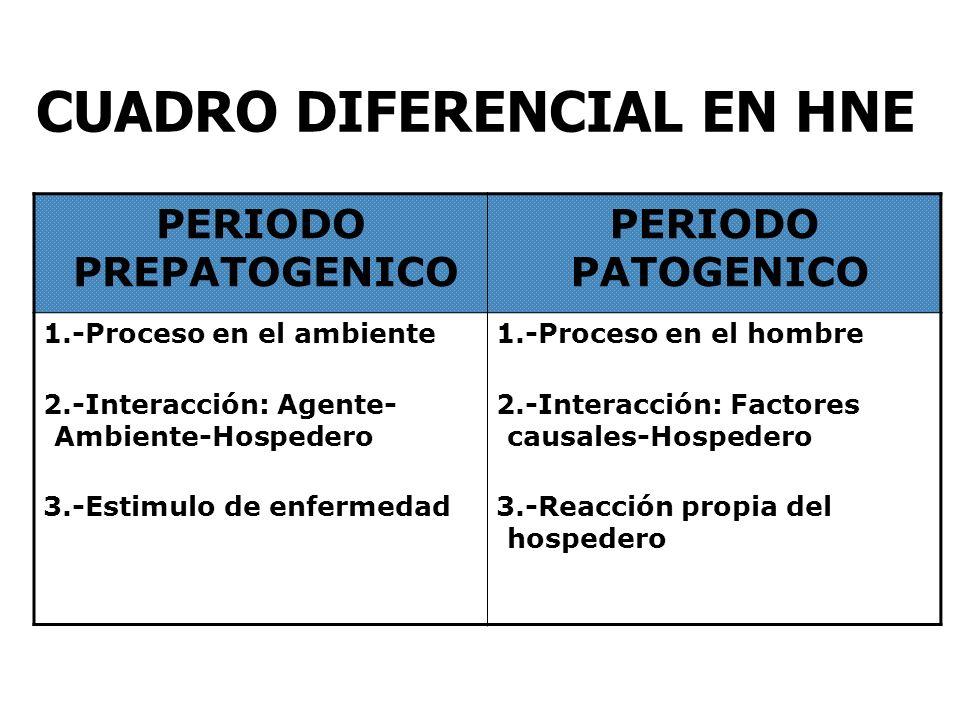 CUADRO DIFERENCIAL EN HNE PERIODO PREPATOGENICO PERIODO PATOGENICO 1.-Proceso en el ambiente 2.-Interacción: Agente- Ambiente-Hospedero 3.-Estimulo de enfermedad 1.-Proceso en el hombre 2.-Interacción: Factores causales-Hospedero 3.-Reacción propia del hospedero