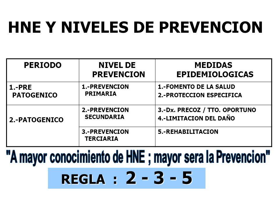 HNE Y NIVELES DE PREVENCION REGLA : 2 - 3 - 5 PERIODONIVEL DE PREVENCION MEDIDAS EPIDEMIOLOGICAS 1.-PRE PATOGENICO 1.-PREVENCION PRIMARIA 1.-FOMENTO D