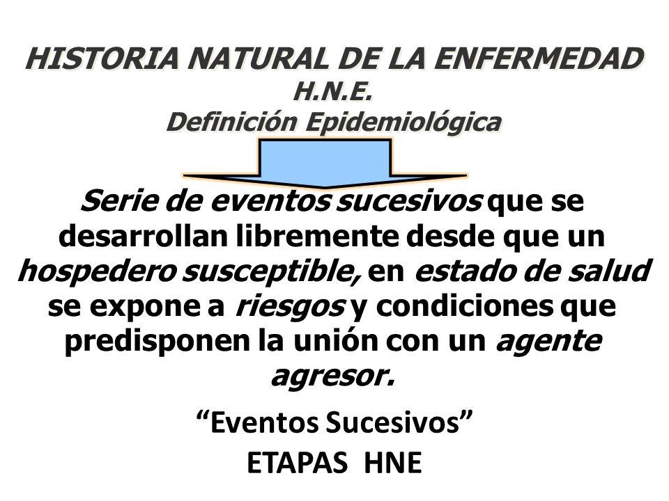 HISTORIA NATURAL DE LA ENFERMEDAD H.N.E. Definición Epidemiológica Serie de eventos sucesivos que se desarrollan libremente desde que un hospedero sus
