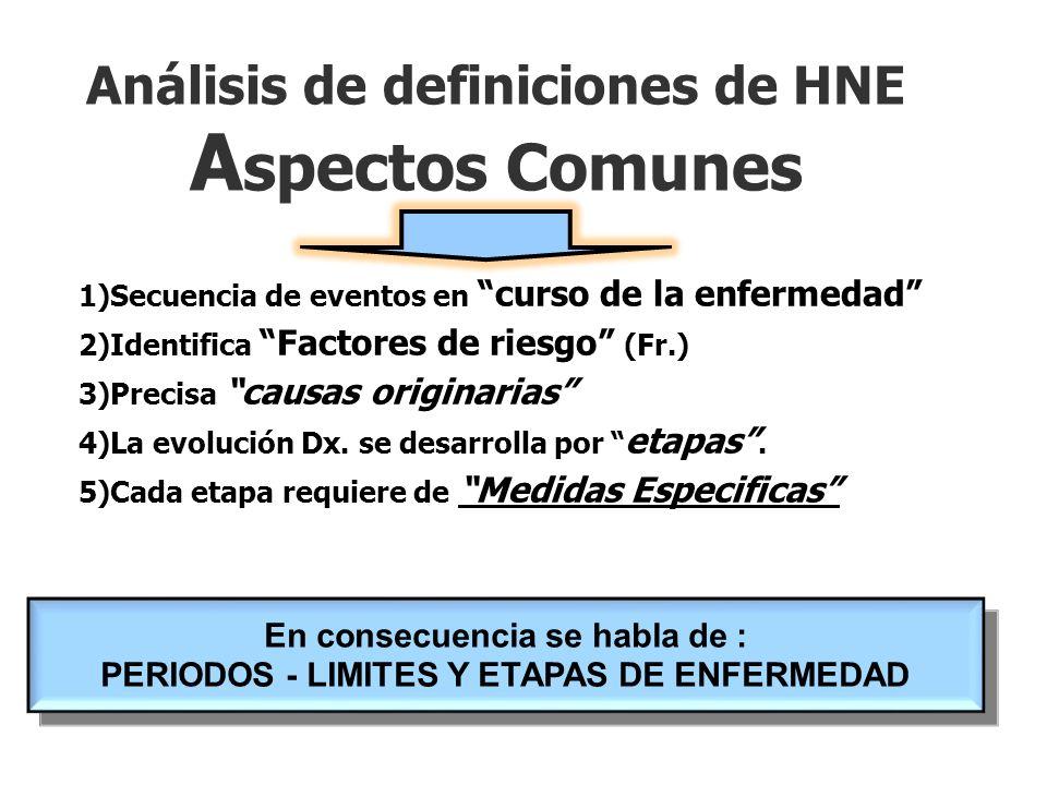 Análisis de definiciones de HNE A spectos Comunes 1)Secuencia de eventos en curso de la enfermedad 2)Identifica Factores de riesgo (Fr.) 3)Precisa causas originarias 4)La evolución Dx.