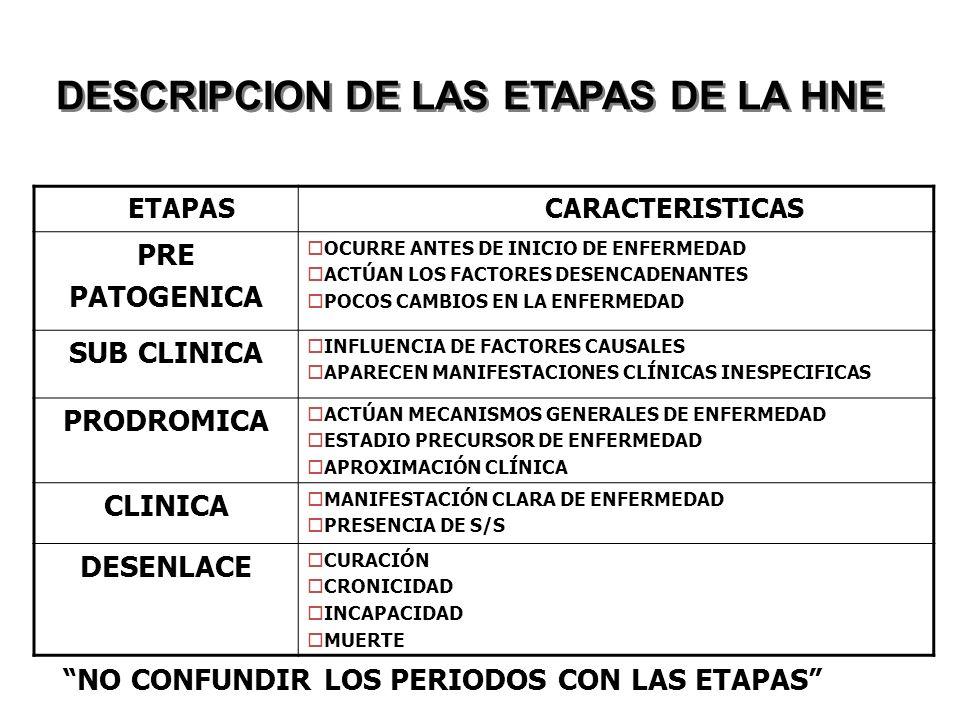 DESCRIPCION DE LAS ETAPAS DE LA HNE NO CONFUNDIR LOS PERIODOS CON LAS ETAPAS ETAPAS CARACTERISTICAS PRE PATOGENICA OCURRE ANTES DE INICIO DE ENFERMEDAD ACTÚAN LOS FACTORES DESENCADENANTES POCOS CAMBIOS EN LA ENFERMEDAD SUB CLINICA INFLUENCIA DE FACTORES CAUSALES APARECEN MANIFESTACIONES CLÍNICAS INESPECIFICAS PRODROMICA ACTÚAN MECANISMOS GENERALES DE ENFERMEDAD ESTADIO PRECURSOR DE ENFERMEDAD APROXIMACIÓN CLÍNICA CLINICA MANIFESTACIÓN CLARA DE ENFERMEDAD PRESENCIA DE S/S DESENLACE CURACIÓN CRONICIDAD INCAPACIDAD MUERTE