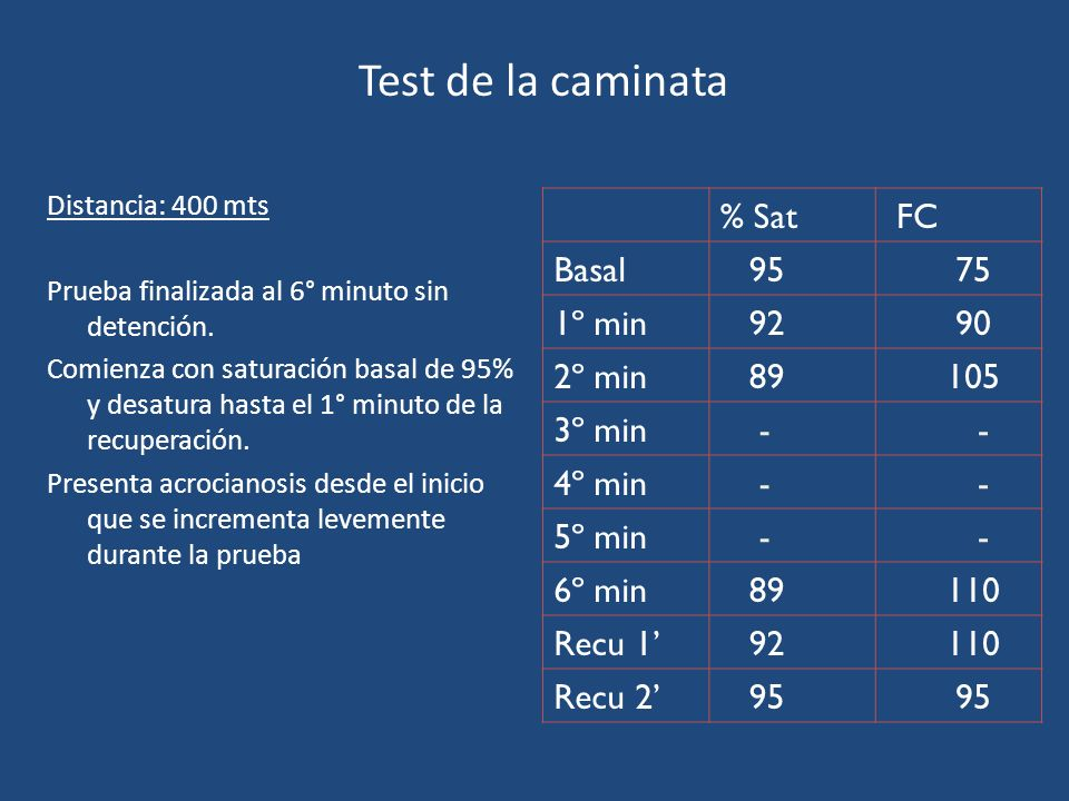 Test de la caminata Distancia: 400 mts Prueba finalizada al 6° minuto sin detención. Comienza con saturación basal de 95% y desatura hasta el 1° minut