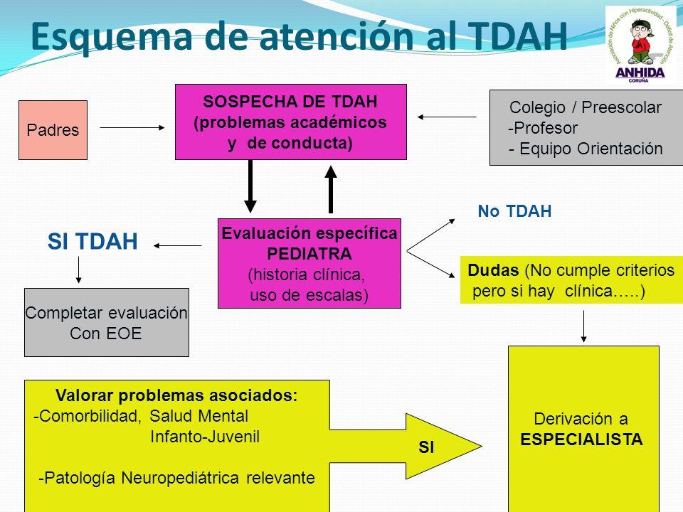 Esquema de atención al TDAH SOSPECHA DE TDAH (problemas académicos y de conducta) Colegio / Preescolar -Profesor - Equipo Orientación Padres Evaluació