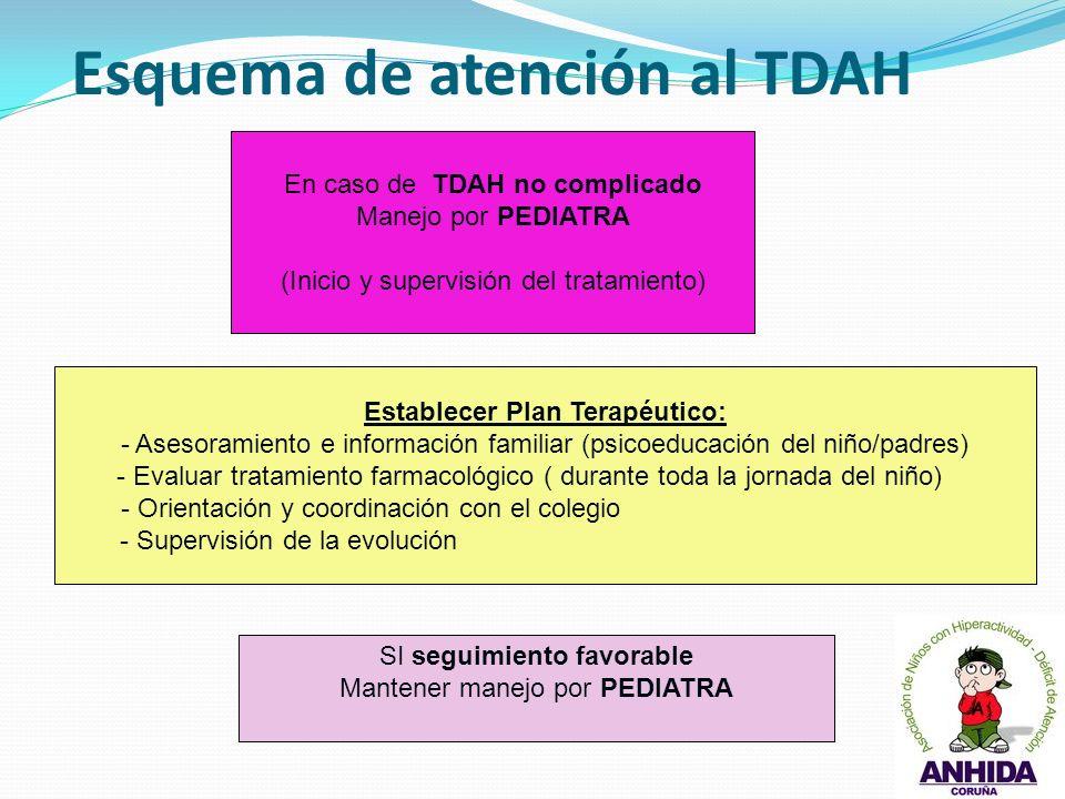 Esquema de atención al TDAH En caso de TDAH no complicado Manejo por PEDIATRA (Inicio y supervisión del tratamiento) Establecer Plan Terapéutico: - As