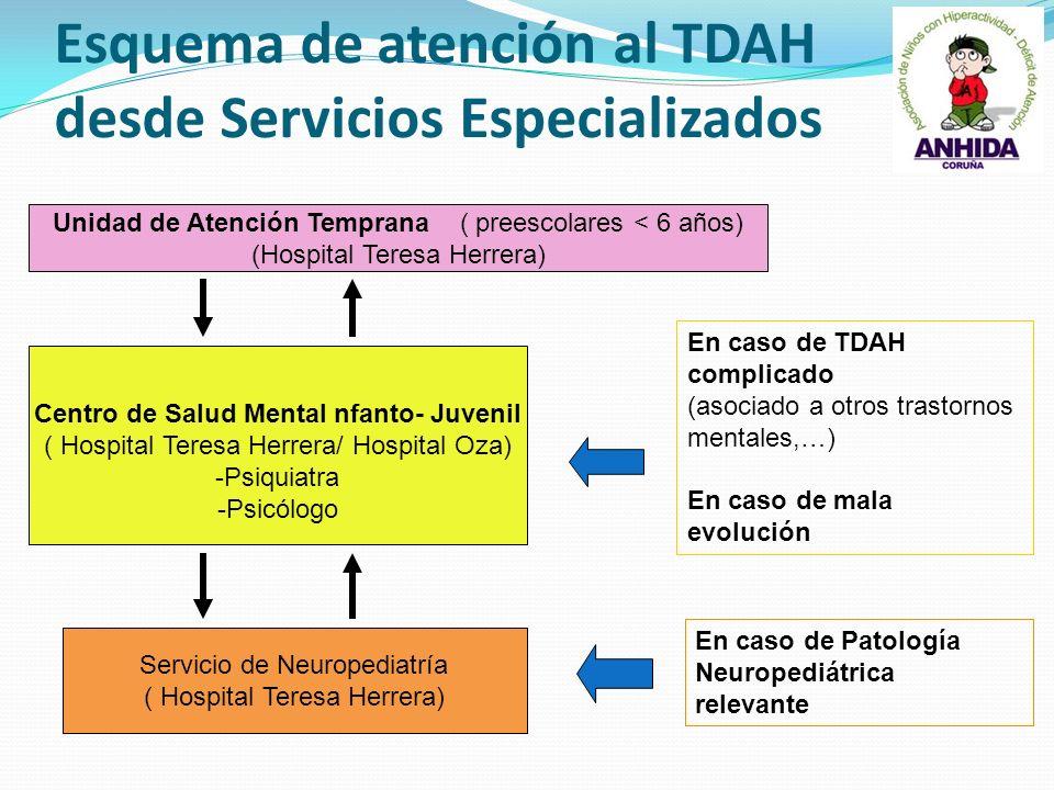 Esquema de atención al TDAH desde Servicios Especializados Centro de Salud MentaI nfanto- Juvenil ( Hospital Teresa Herrera/ Hospital Oza) -Psiquiatra