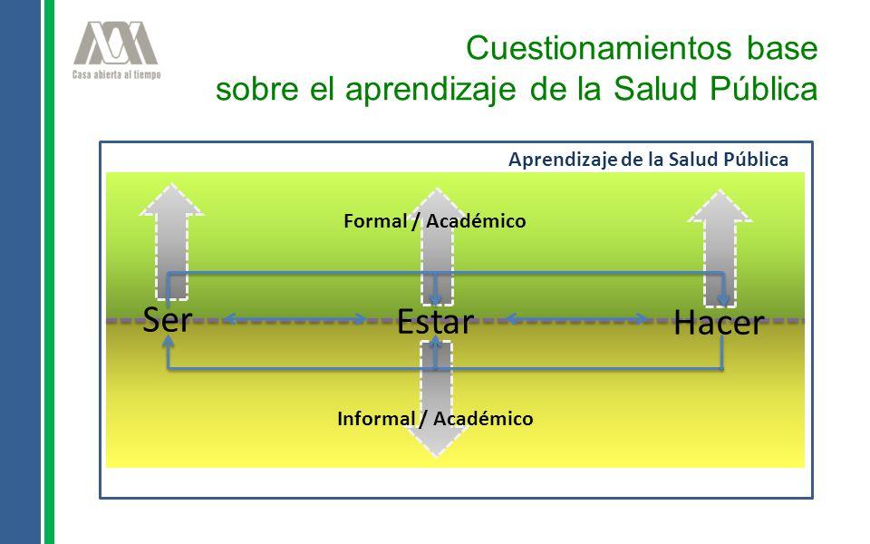 Ser Estar Hacer Aprendizaje de la Salud Pública Formal / Académico Informal / Académico Cuestionamientos base sobre el aprendizaje de la Salud Pública