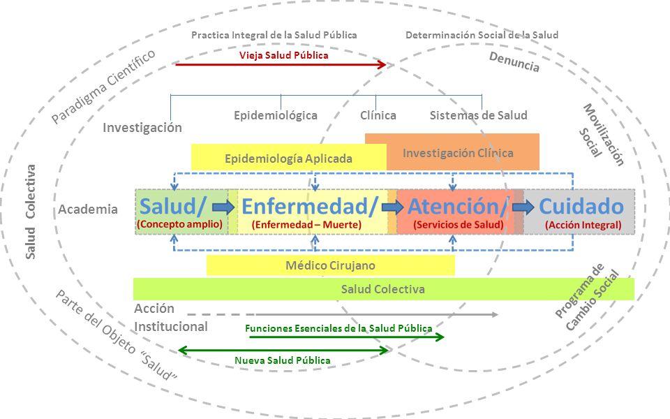 Médico Cirujano Epidemiología Aplicada Investigación Clínica Practica Integral de la Salud Pública Vieja Salud Pública Nueva Salud Pública Determinaci