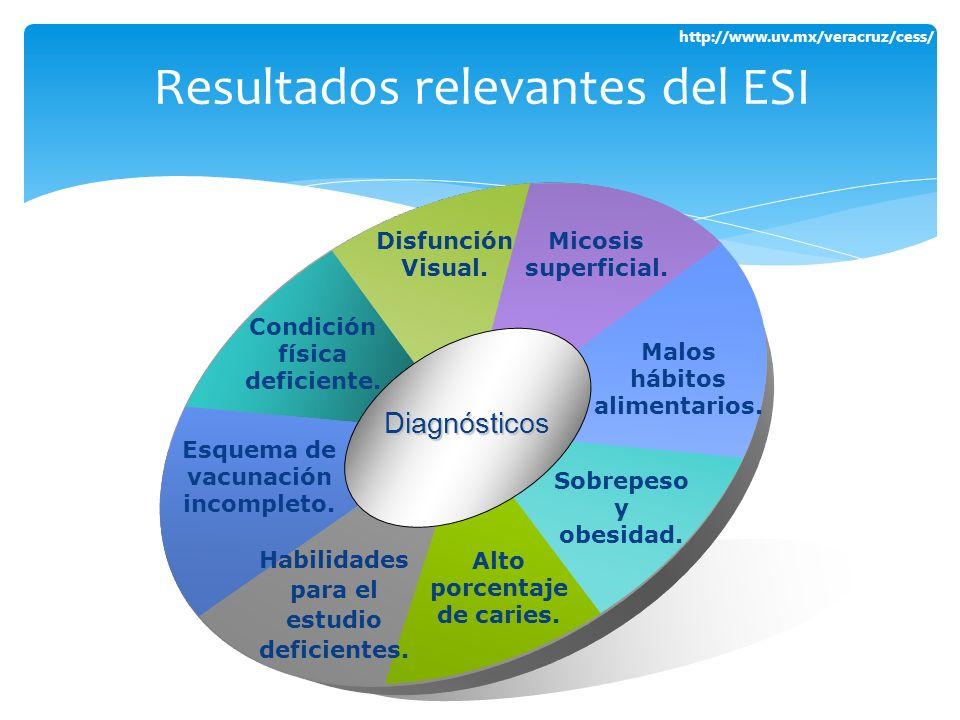 http://www.uv.mx/veracruz/cess/ Resultados relevantes del ESI Disfunción Visual. Micosis superficial. Malos hábitos alimentarios. Sobrepeso y obesidad