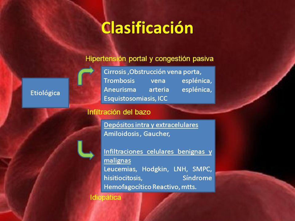 Clasificación Etiológica Hipertensión portal y congestión pasiva Cirrosis,Obstrucción vena porta, Trombosis vena esplénica, Aneurisma arteria esplénic