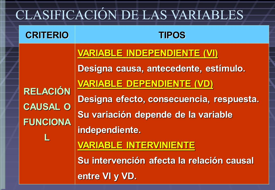CRITERIOTIPOS RELACIÓN CAUSAL O FUNCIONA L VARIABLE INDEPENDIENTE (VI) Designa causa, antecedente, estímulo.