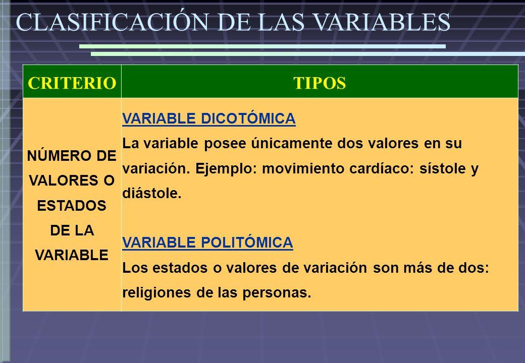 CRITERIOTIPOS NÚMERO DE VALORES O ESTADOS DE LA VARIABLE VARIABLE DICOTÓMICA La variable posee únicamente dos valores en su variación. Ejemplo: movimi