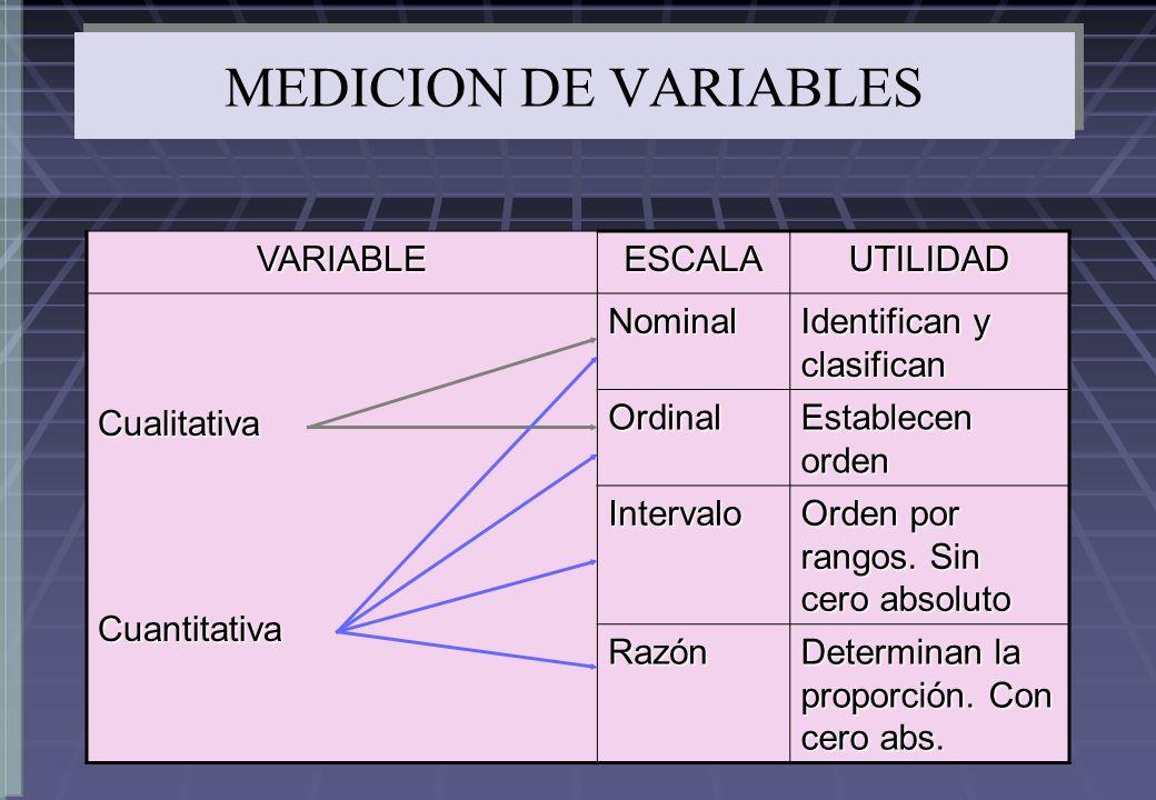 MEDICION DE VARIABLES VARIABLEESCALAUTILIDADCualitativaCuantitativaNominal Identifican y clasifican Ordinal Establecen orden Intervalo Orden por rango