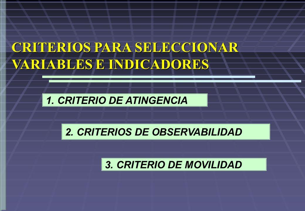 CRITERIOS PARA SELECCIONAR VARIABLES E INDICADORES 1. CRITERIO DE ATINGENCIA 2. CRITERIOS DE OBSERVABILIDAD 3. CRITERIO DE MOVILIDAD