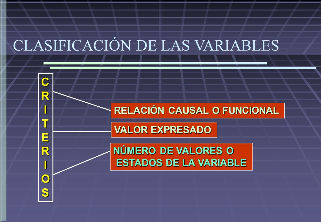 CLASIFICACIÓN DE LAS VARIABLES RELACIÓN CAUSAL O FUNCIONAL VALOR EXPRESADO NÚMERO DE VALORES O ESTADOS DE LA VARIABLE ESTADOS DE LA VARIABLE CRITERIOSCRITERIOSCRITERIOSCRITERIOS