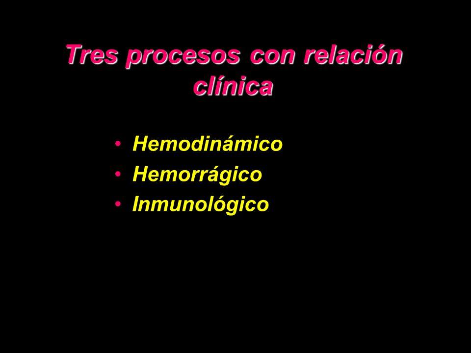 Tres procesos con relación clínica Hemodinámico Hemorrágico Inmunológico
