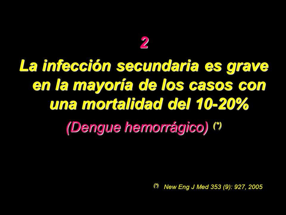 2 La infección secundaria es grave en la mayoría de los casos con una mortalidad del 10-20% (Dengue hemorrágico) (*) (*) (*) New Eng J Med 353 (9): 92