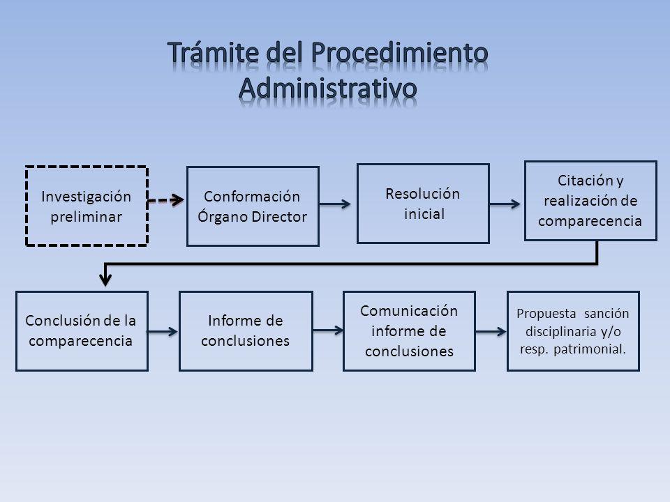 Investigación preliminar Conformación Órgano Director Conclusión de la comparecencia Informe de conclusiones Comunicación informe de conclusiones Propuesta sanción disciplinaria y/o resp.
