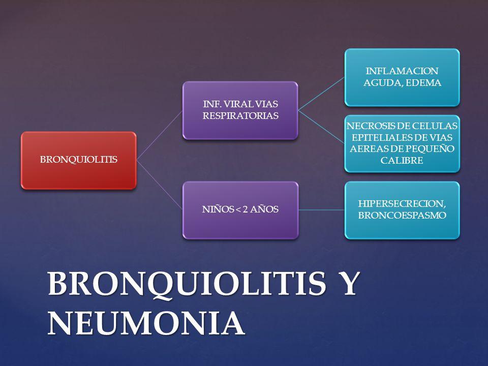 BRONQUIOLITIS INF. VIRAL VIAS RESPIRATORIAS INFLAMACION AGUDA, EDEMA NECROSIS DE CELULAS EPITELIALES DE VIAS AEREAS DE PEQUEÑO CALIBRE NIÑOS < 2 AÑOS