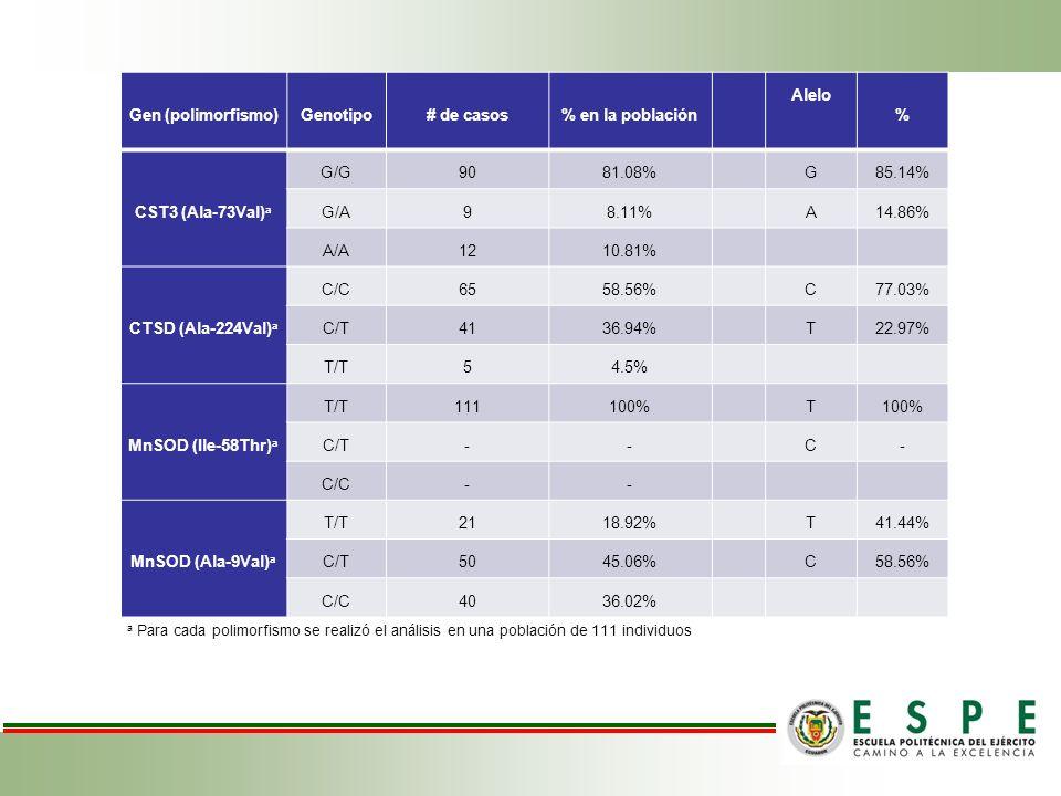Gen (polimorfismo)Genotipo# de casos% en la población Alelo % CST3 (Ala-73Val) a G/G9081.08% G85.14% G/A98.11% A14.86% A/A1210.81% CTSD (Ala-224Val) a