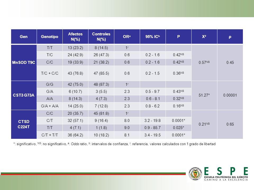 GenGenotipo Afectos N(%) Controles N(%) OR a 95% IC b PX²ρ MnSOD T9C T/T13 (23.2)8 (14.5)1r1r 0.57 NS 0.45 T/C24 (42.9)26 (47.3)0.60.2 - 1.60.42 NS C/