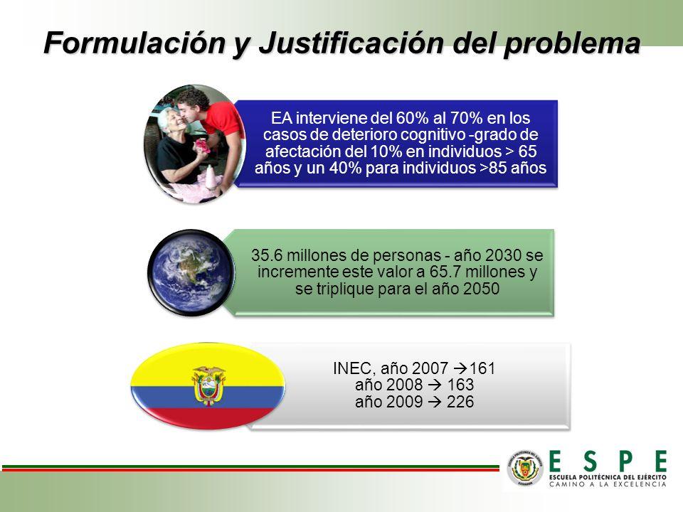 Formulación y Justificación del problema EA interviene del 60% al 70% en los casos de deterioro cognitivo -grado de afectación del 10% en individuos >