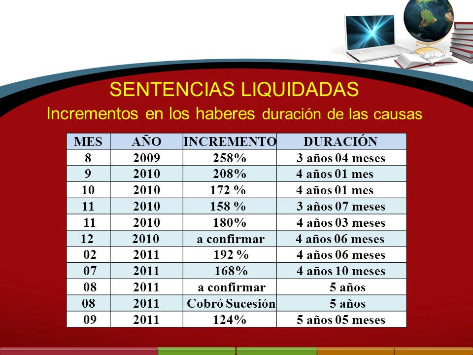 SENTENCIAS LIQUIDADAS Incrementos en los haberes duración de las causas MESAÑOINCREMENTODURACIÓN 82009258%3 años 04 meses 92010208%4 años 01 mes 10201