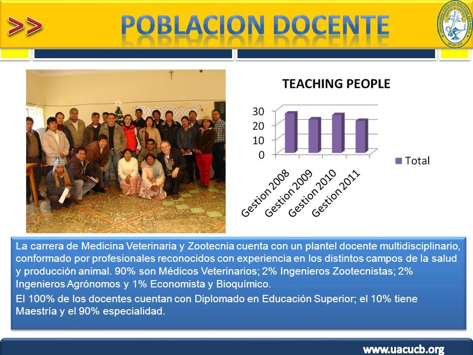 La carrera de Medicina Veterinaria y Zootecnia cuenta con un plantel docente multidisciplinario, conformado por profesionales reconocidos con experien