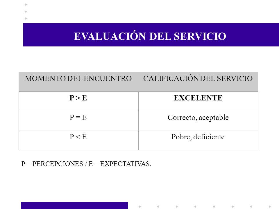 MOMENTO DEL ENCUENTROCALIFICACIÓN DEL SERVICIO P > EEXCELENTE P = ECorrecto, aceptable P < EPobre, deficiente P = PERCEPCIONES / E = EXPECTATIVAS. EVA