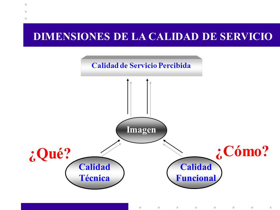 Calidad de Servicio Percibida Imagen Calidad Técnica Calidad Funcional DIMENSIONES DE LA CALIDAD DE SERVICIO ¿Qué? ¿Cómo?