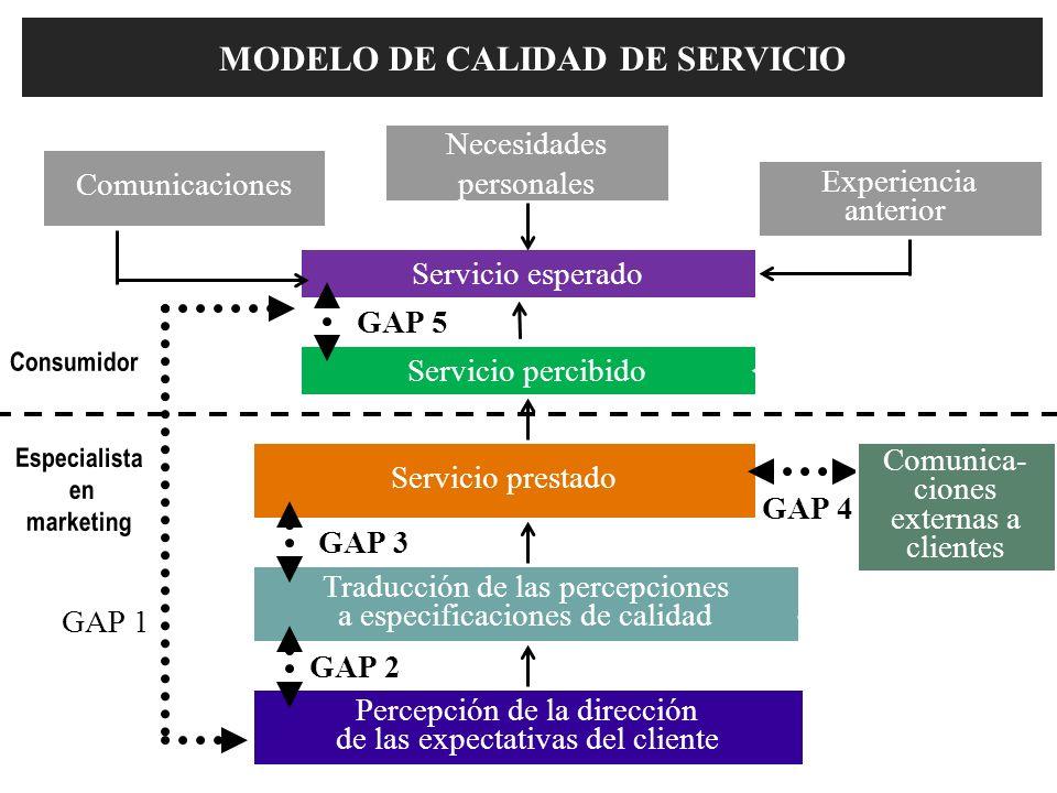 Servicio percibido MODELO DE CALIDAD DE SERVICIO Servicio esperado Percepción de la dirección de las expectativas del cliente Especialista en marketin