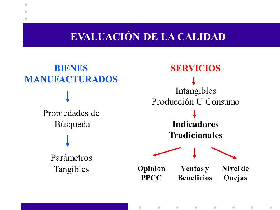 EVALUACIÓN DE LA CALIDAD BIENES MANUFACTURADOS Propiedades de Búsqueda Parámetros Tangibles SERVICIOS Intangibles Producción U Consumo Indicadores Tra