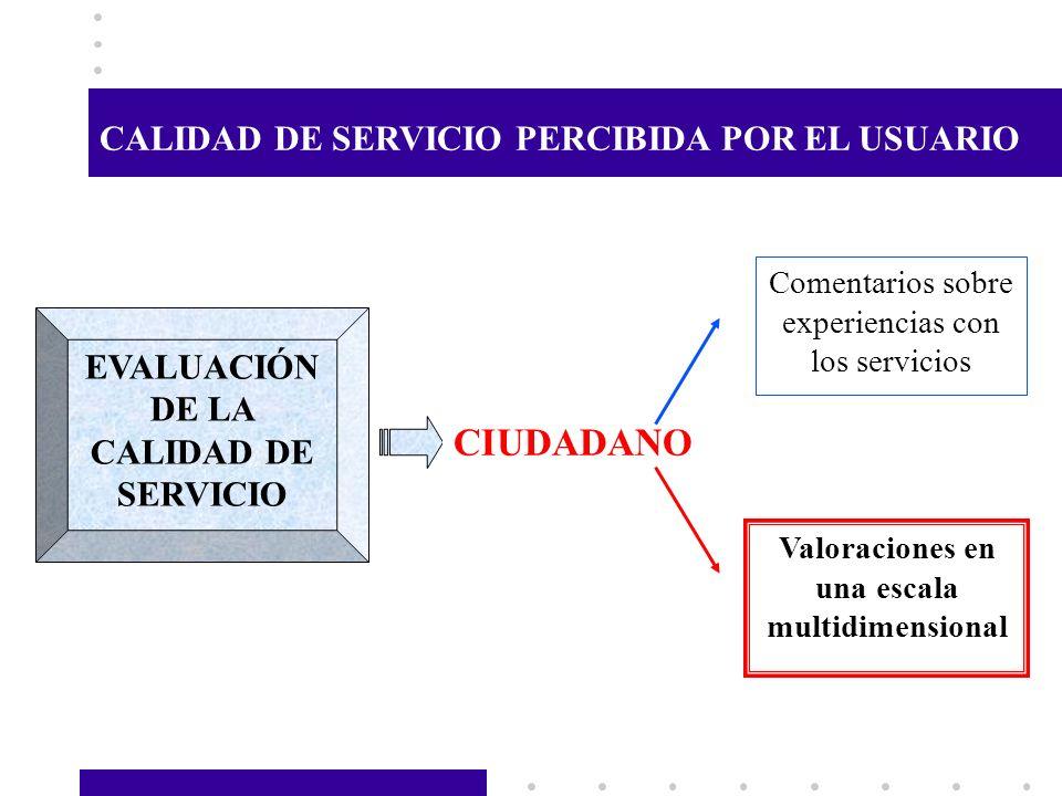 EVALUACIÓN DE LA CALIDAD DE SERVICIO CIUDADANO Comentarios sobre experiencias con los servicios Valoraciones en una escala multidimensional CALIDAD DE