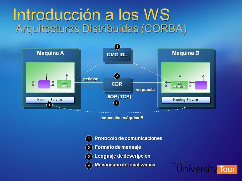 Introducción a los WS Arquitecturas Distribuidas (CORBA) Máquina A IIOP (TCP) Máquina B CDRCDR Naming Service IDL Stub IDL Skeleton Inspección máquina