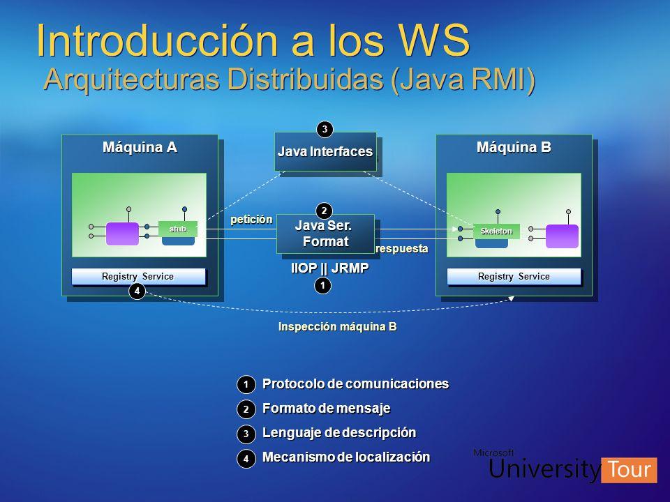 Introducción a los WS Arquitecturas Distribuidas (Java RMI) Máquina A IIOP || JRMP Máquina B Java Ser. Format Format Registry Service stub Skeleton In