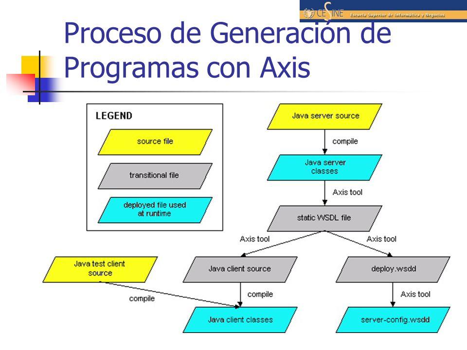 Proceso de Generación de Programas con Axis