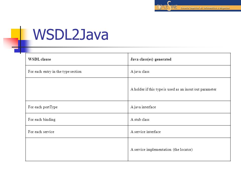 WSDL2Java WSDL clauseJava class(es) generated For each entry in the type sectionA java class A holder if this type is used as an inout/out parameter F