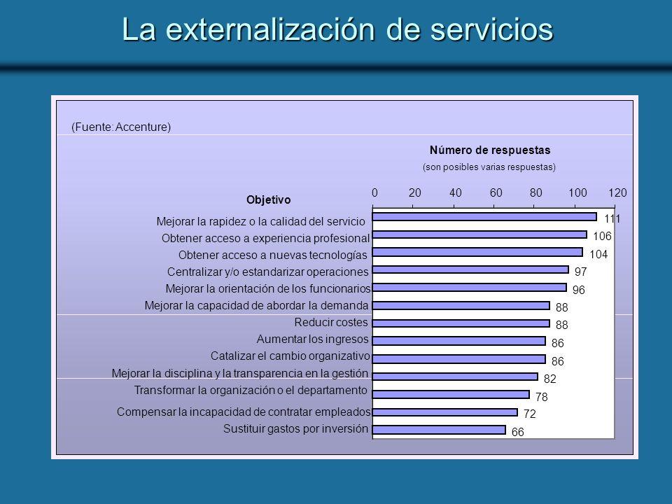 La externalización de servicios