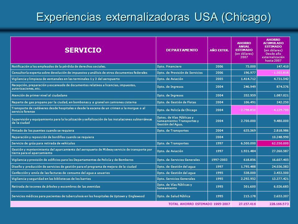 Experiencias externalizadoras USA (Chicago) SERVICIO DEPARTAMENTO AÑO EXTER.