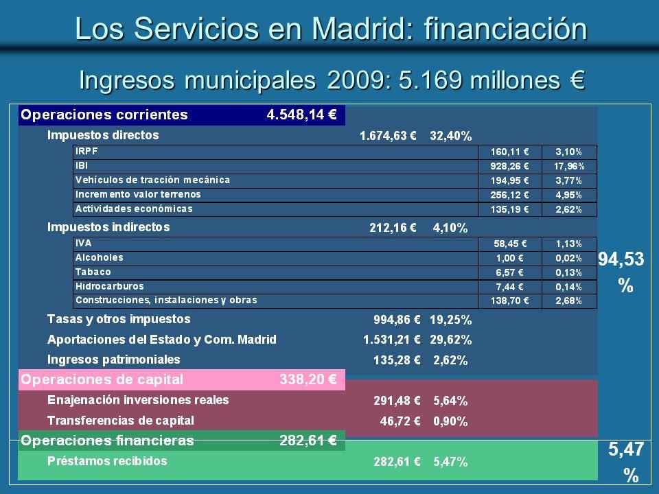 Ingresos municipales 2009: 5.169 millones Ingresos municipales 2009: 5.169 millones 5,47 % 94,53 % Los Servicios en Madrid: financiación
