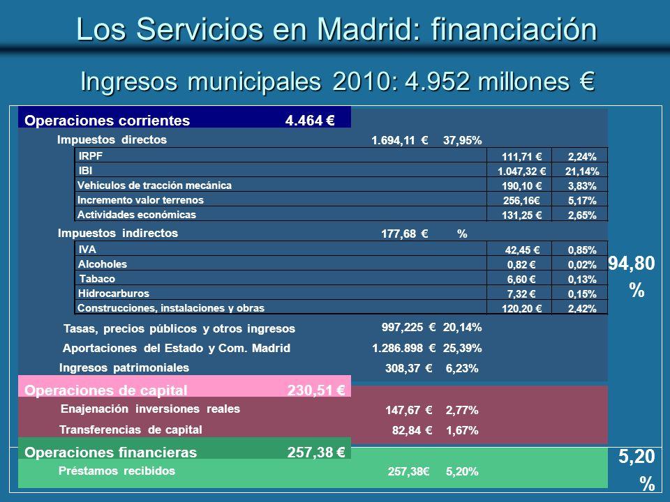 Ingresos municipales 2010: 4.952 millones Ingresos municipales 2010: 4.952 millones 5,20 % 94,80 % Los Servicios en Madrid: financiación 4.464 1.694,11 37,95% 111,71 2,24% 1.047,32 21,14% 190,10 3,83% 256,165,17% 131,25 2,65% 177,68 % 42,45 0,85% 0,82 0,02% 6,60 0,13% 7,32 0,15% 120,20 2,42% 997,225 20,14% Aportaciones del Estado y Com.