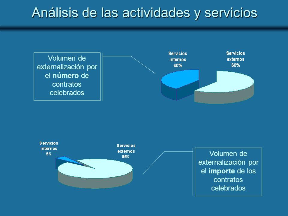 Análisis de las actividades y servicios Volumen de externalización por el número de contratos celebrados Volumen de externalización por el importe de los contratos celebrados