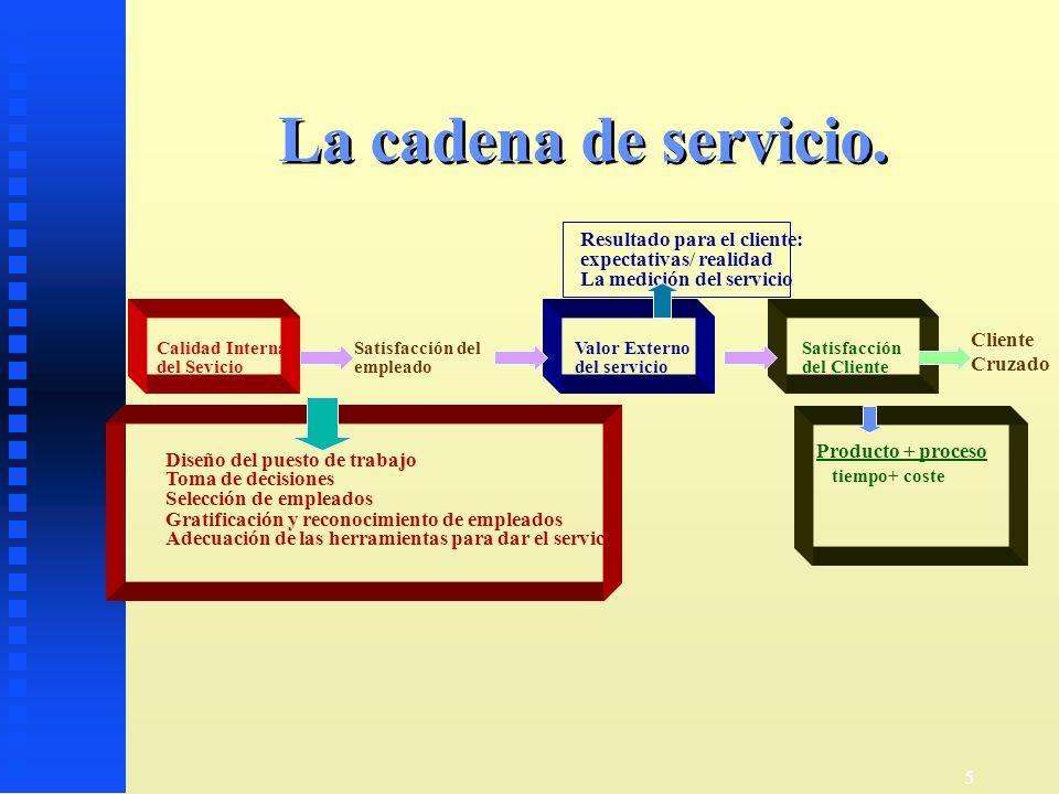 5 La cadena de servicio. Calidad Interna del Sevicio Satisfacción del empleado Valor Externo del servicio Satisfacción del Cliente Diseño del puesto d