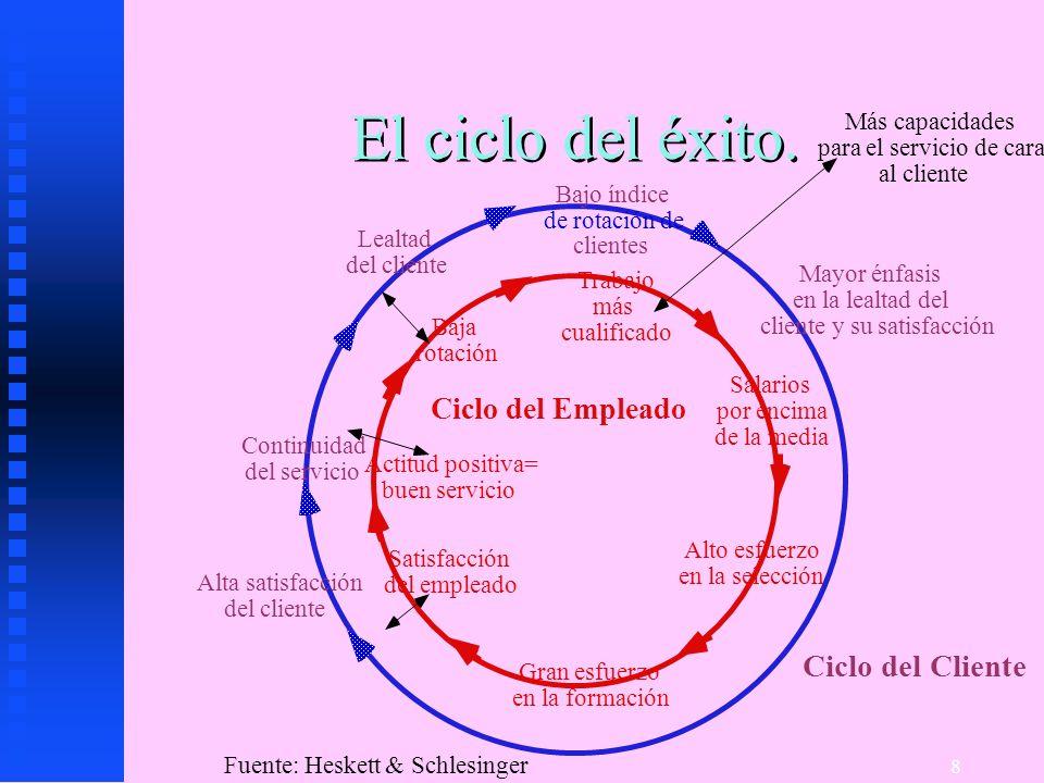 8 El ciclo del éxito. Ciclo del Cliente Ciclo del Empleado Alta satisfacción del cliente Continuidad del servicio Lealtad del cliente Bajo índice de r