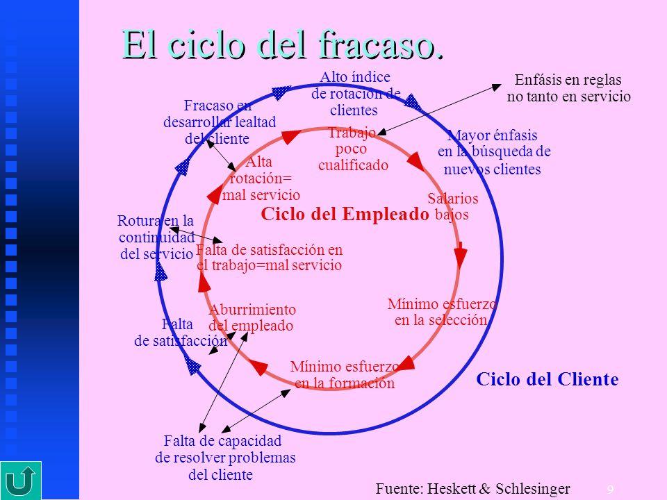 9 El ciclo del fracaso. Ciclo del Cliente Ciclo del Empleado Falta de satisfacción Rotura en la continuidad del servicio Fracaso en desarrollar lealta