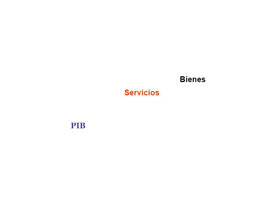 Servicios Bienes PIB